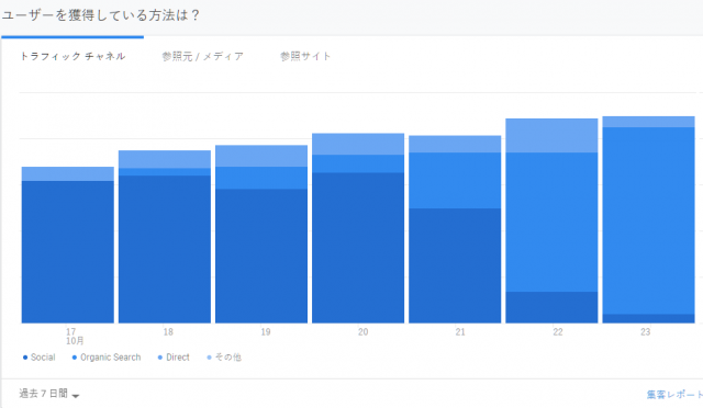 Google Analyticsの変位